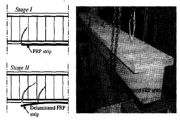 عدم الترابط في نظام FRP بالربط الخارجي