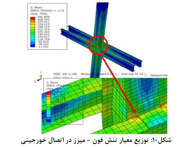 توزیع-معیار-تنش-اتصال-خورجینی