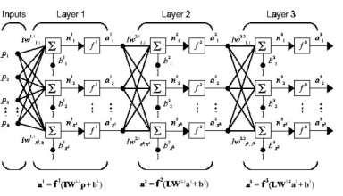 شبکه-عصبی-پرسپترون