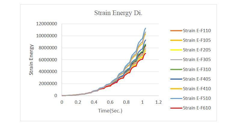 مقایسه-انرژی-کرنشی-نمونه ها-مقاوم-سازی