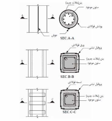 بهسازی و افزایش ظرفیت باربری ستون بتنی با ژاکت فولادی