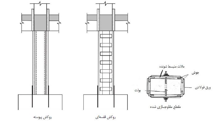 مقاوم سازی ستون بتنی با ژاکت فولادی- مقاوم سازی ساختمان