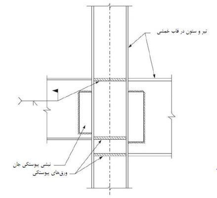مقاوم سازی اتصالات فولادی با اجرای ورق پیوستگی -مقاوم سازی ساختمان