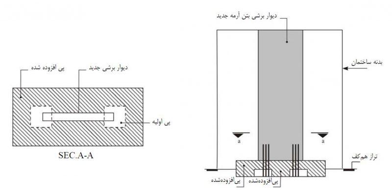 مقاوم سازی فونداسیون ساختمان فولادی- مقاوم سازی ساختمان