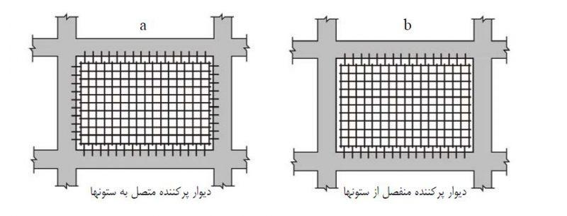 استفاده از ديوارهاي پركننده با مصالح بنايي و يا بتن مسلح در بهسازي ساختمان